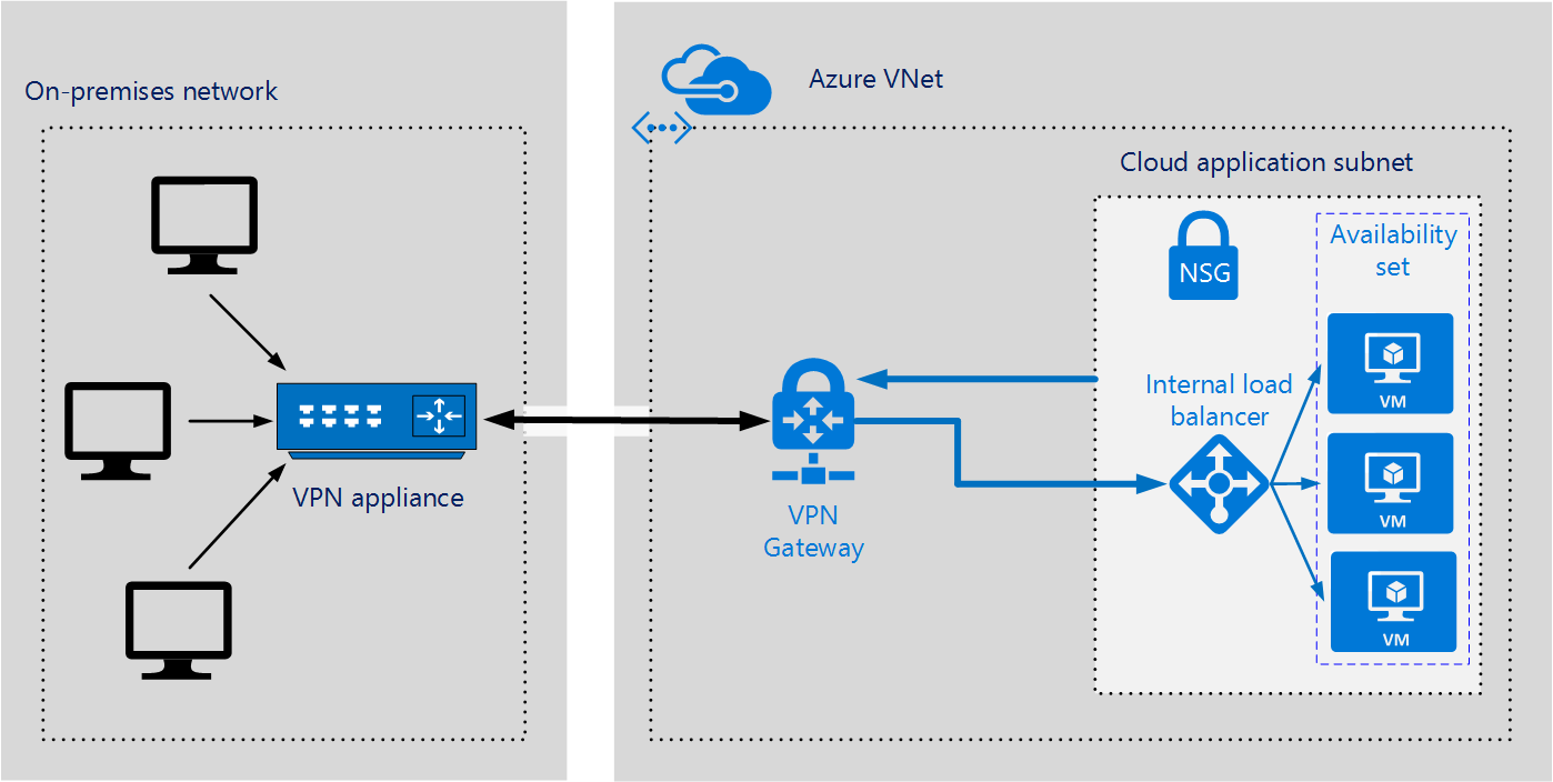 Microsoft Azure Technology | Azure Technology Services
